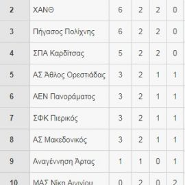 Αποτελέσματα της 2ης αγωνιστικής Β' ομίλου Α2 βόλεϊ ανδρών 2018-2019