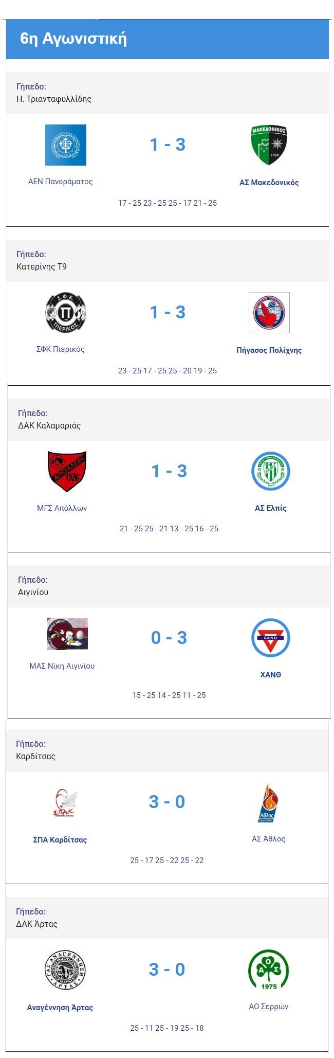 Αποτελέσματα και βαθμολογία της 6ης αγωνιστικής της Α2 Εθνικής κατηγορίας βόλεϊ ανδρών 2018-2019